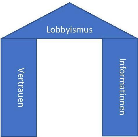 Lobbyismusk